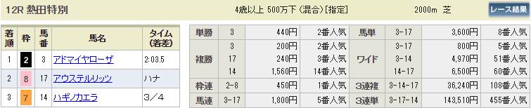 ギャロップジャパン_中京12r_払い戻し_競馬コミット