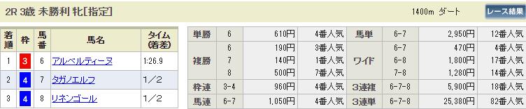 ギャロップジャパン_中京2R_払い戻し_競馬コミット