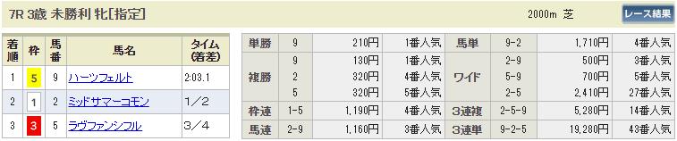ギャロップジャパン_中京7R_払い戻し_競馬コミット