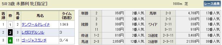 ギャロップジャパン_中山5R_払い戻し_競馬コミット